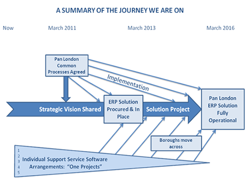 project timeline table
